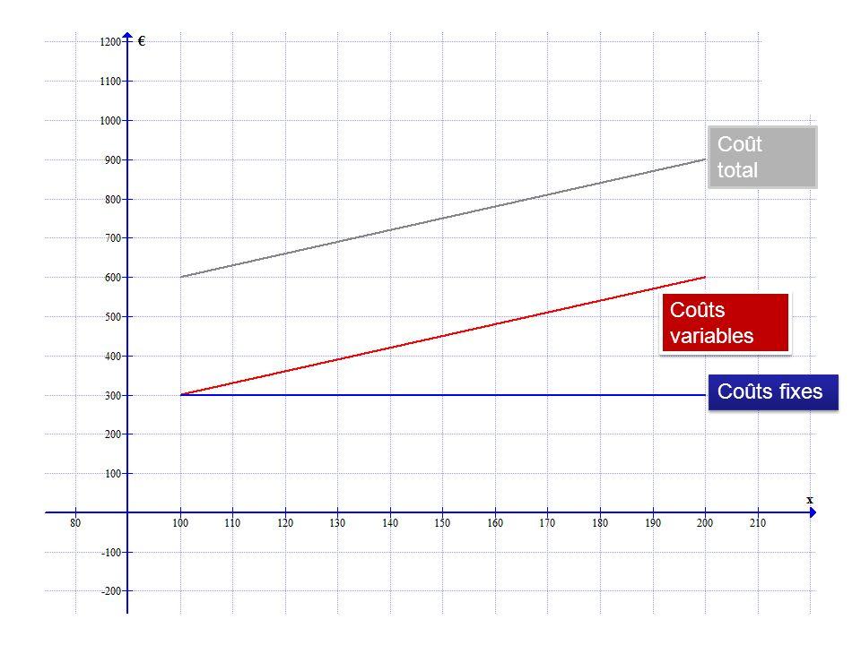 Coût total Coûts variables Coûts fixes