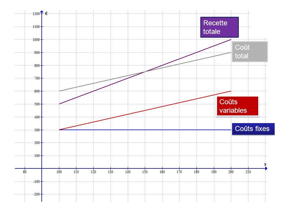 Recette totale Coût total Coûts variables Coûts fixes