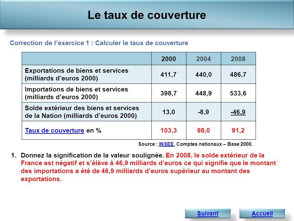 Le taux de couverture Correction de l'exercice 1 : Calculer le taux de couverture. 2000. 2004. 2008.