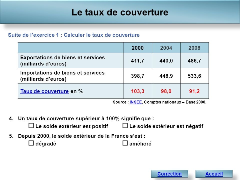 Le taux de couverture Suite de l'exercice 1 : Calculer le taux de couverture. 2000. 2004. 2008. Exportations de biens et services.