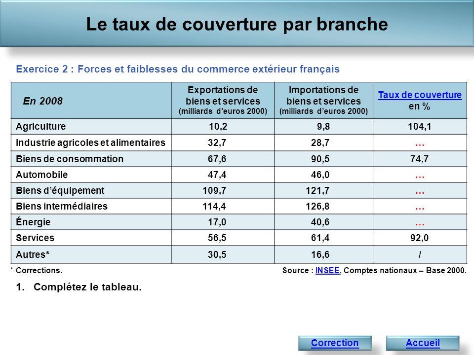 Le taux de couverture par branche