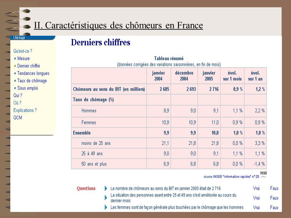 II. Caractéristiques des chômeurs en France