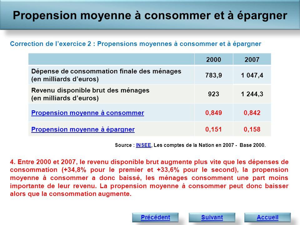 Propension moyenne à consommer et à épargner