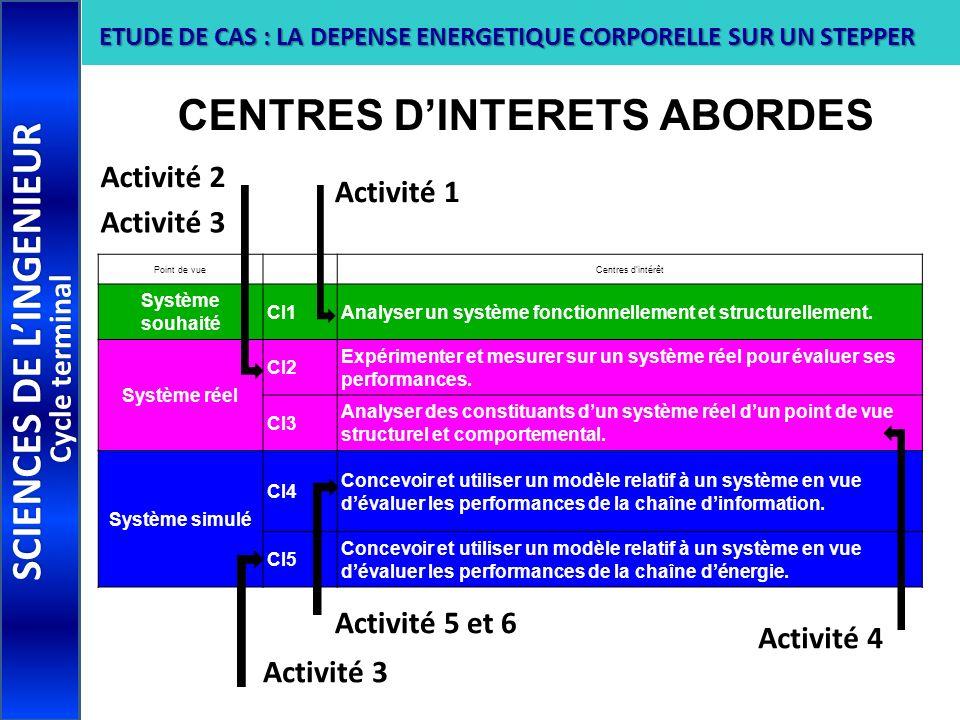 CENTRES D'INTERETS ABORDES