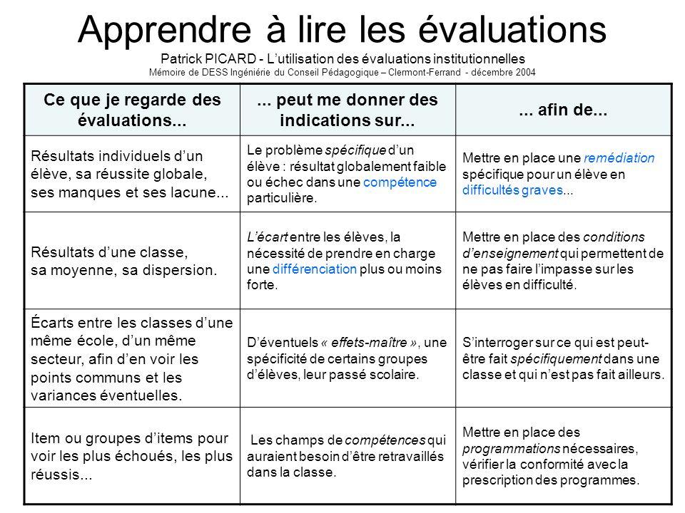 Apprendre à lire les évaluations Patrick PICARD - L'utilisation des évaluations institutionnelles Mémoire de DESS Ingéniérie du Conseil Pédagogique – Clermont-Ferrand - décembre 2004