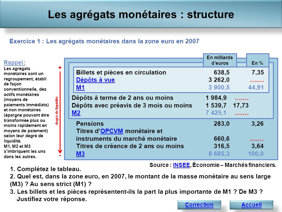 Les agrégats monétaires : structure