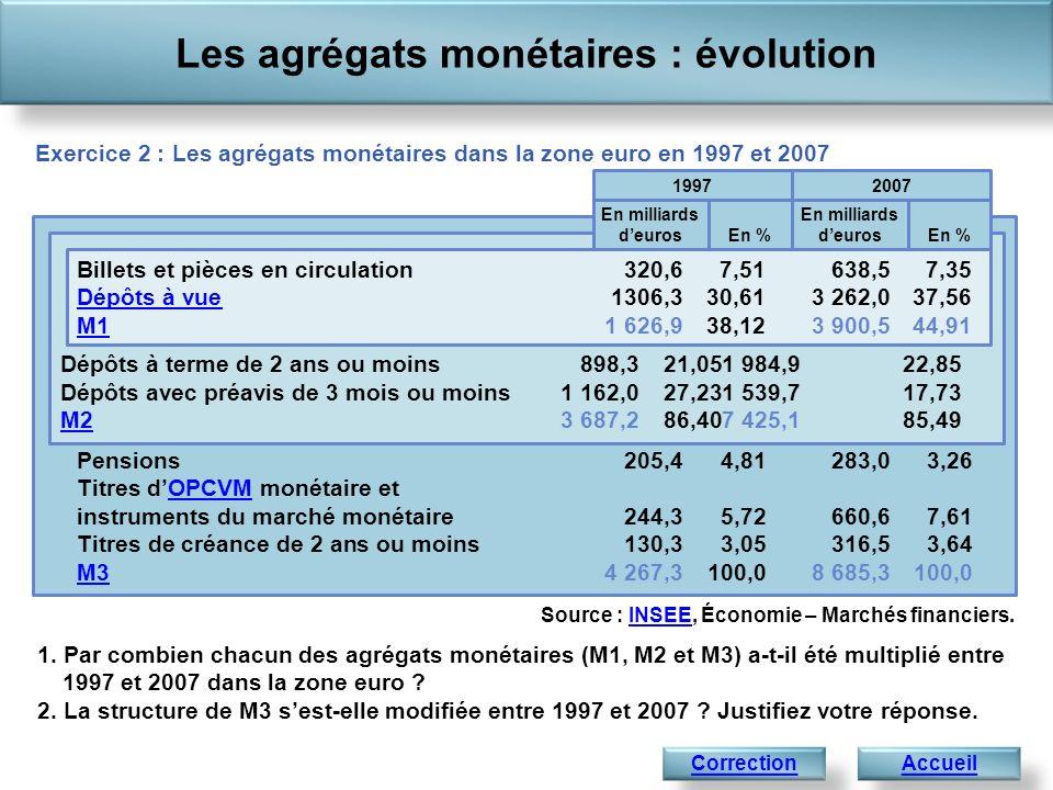 Les agrégats monétaires : évolution