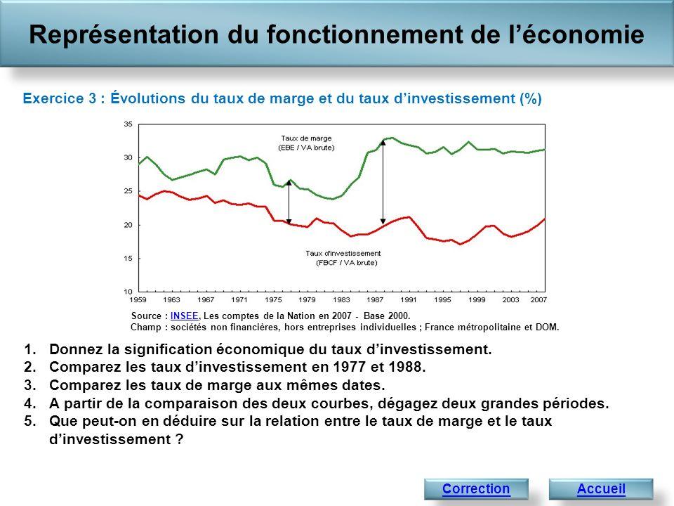 Représentation du fonctionnement de l'économie