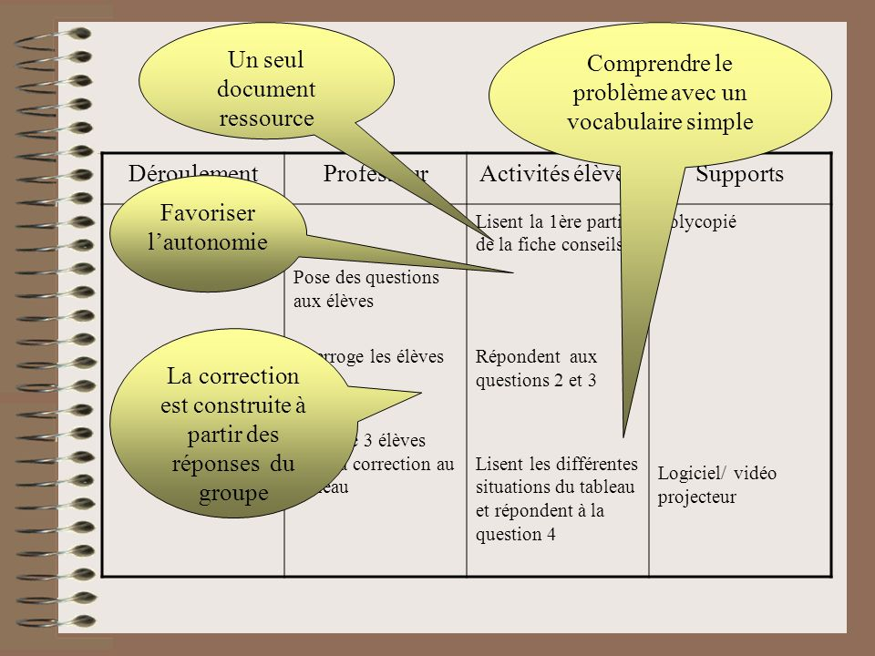 Un seul document ressource