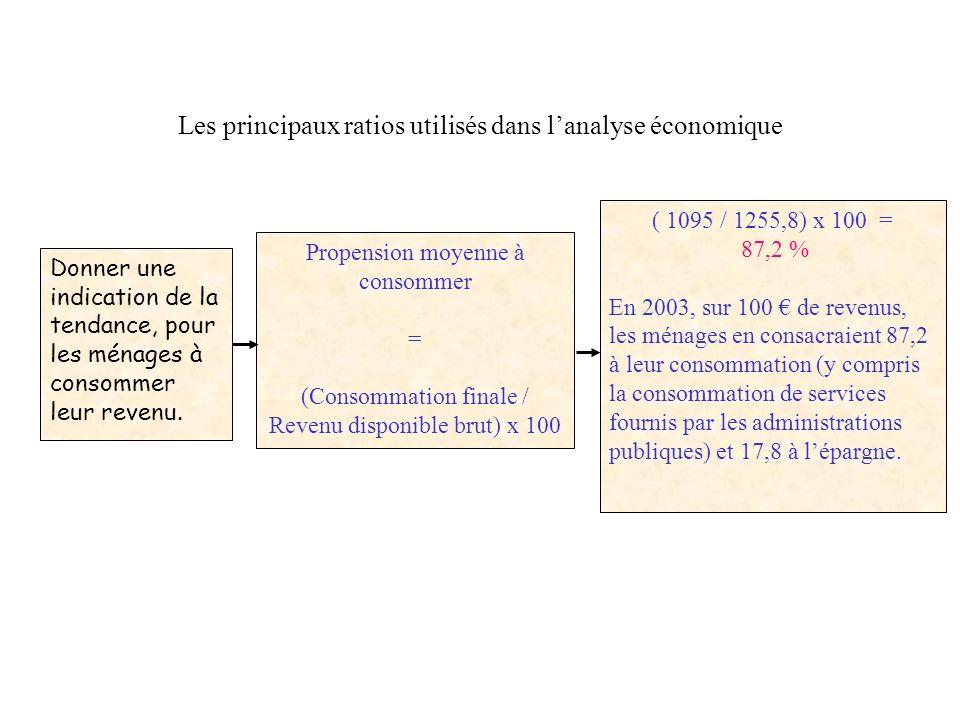 Les principaux ratios utilisés dans l'analyse économique
