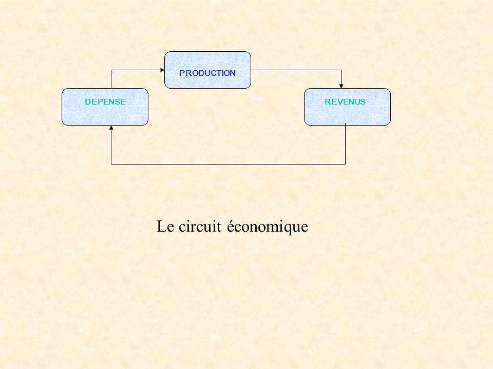 PRODUCTION DEPENSE REVENUS Le circuit économique