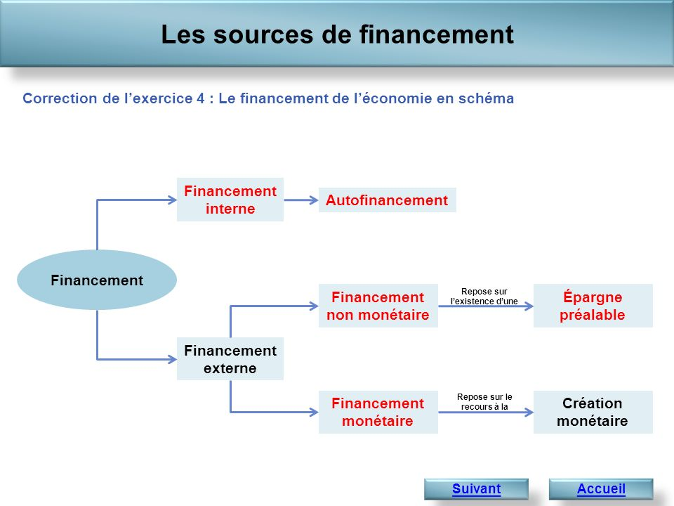 Le financement de l conomie ppt t l charger for But financement