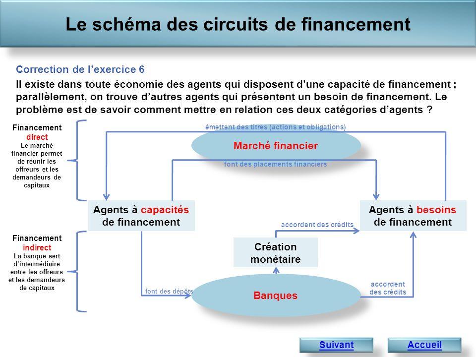 Le schéma des circuits de financement