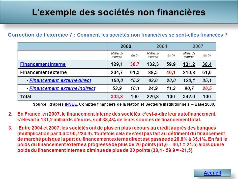 L'exemple des sociétés non financières