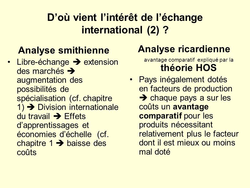 D'où vient l'intérêt de l'échange international (2)