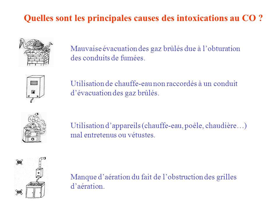 Quelles sont les principales causes des intoxications au CO
