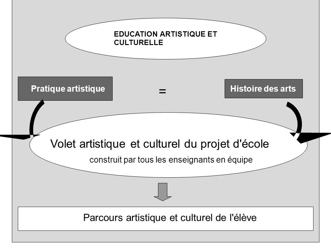 = Volet artistique et culturel du projet d école