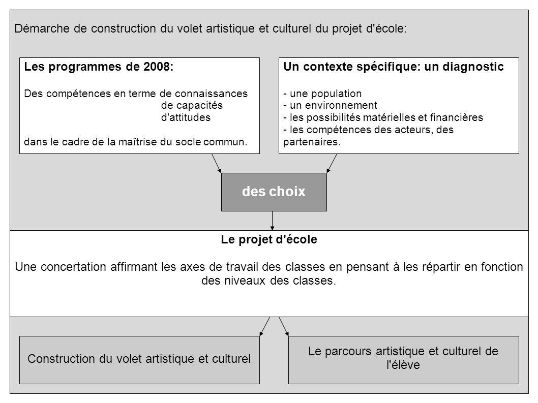 Démarche de construction du volet artistique et culturel du projet d école:
