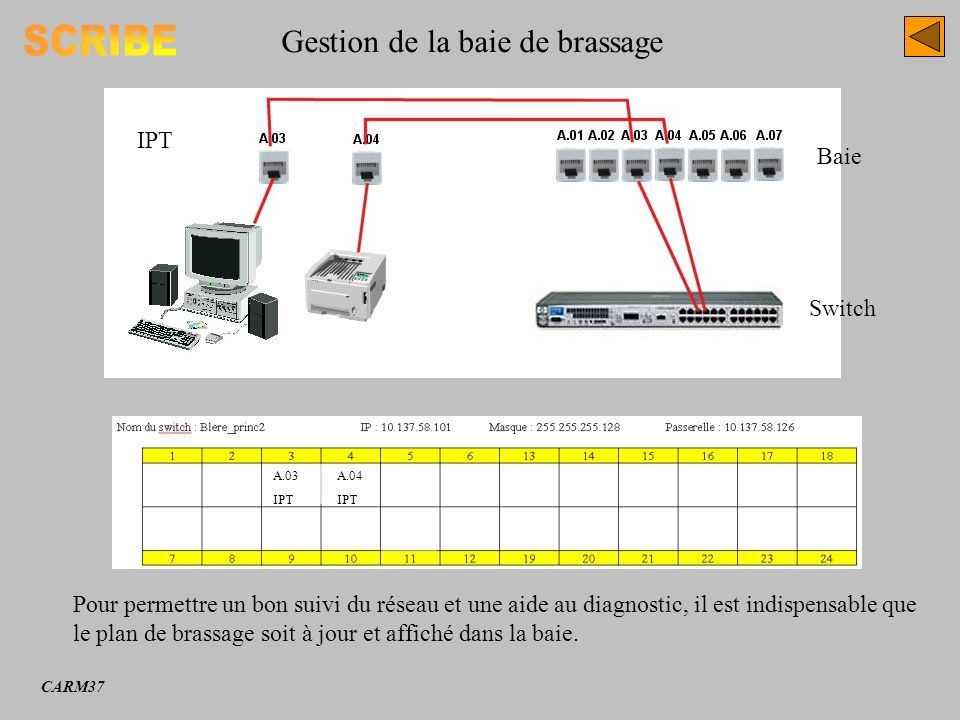 SCRIBE Gestion de la baie de brassage IPT Baie Switch
