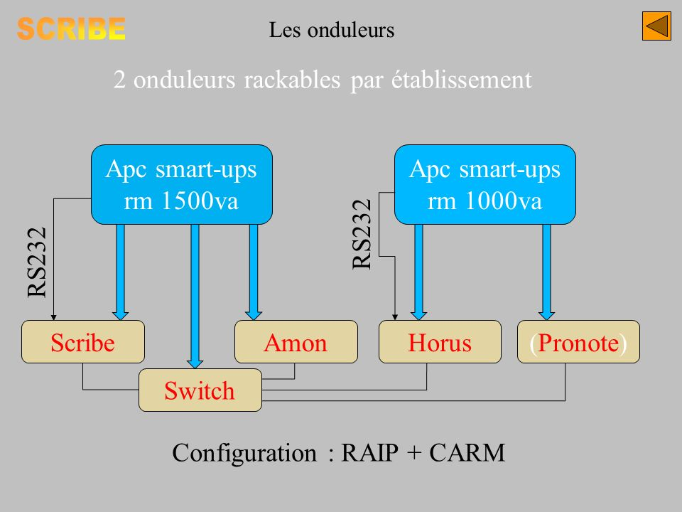 SCRIBE 2 onduleurs rackables par établissement Apc smart-ups rm 1500va