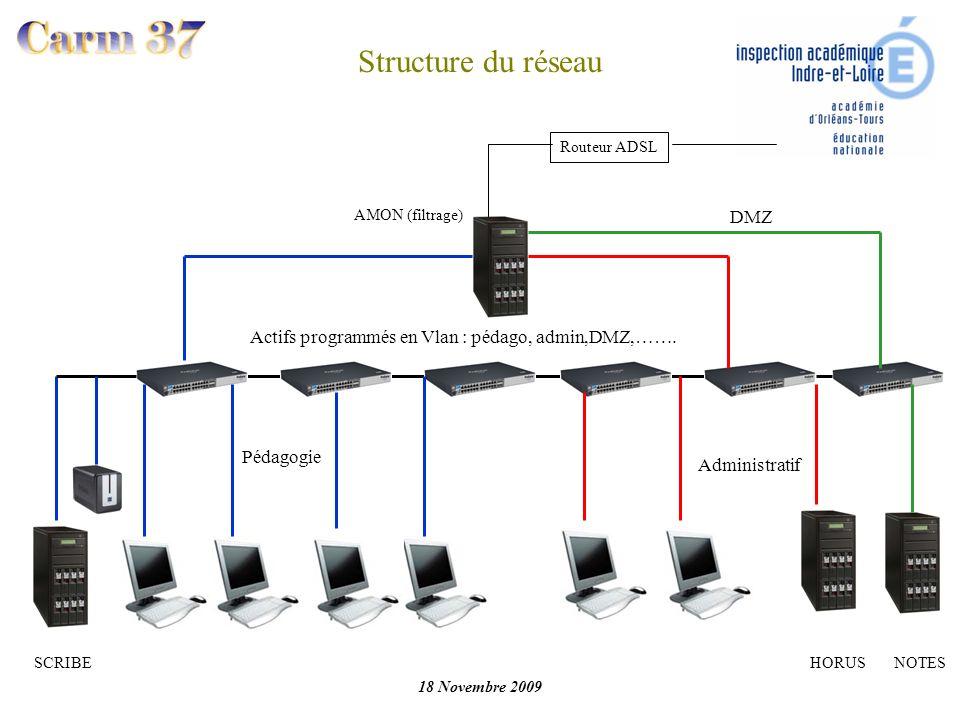 Structure du réseau DMZ