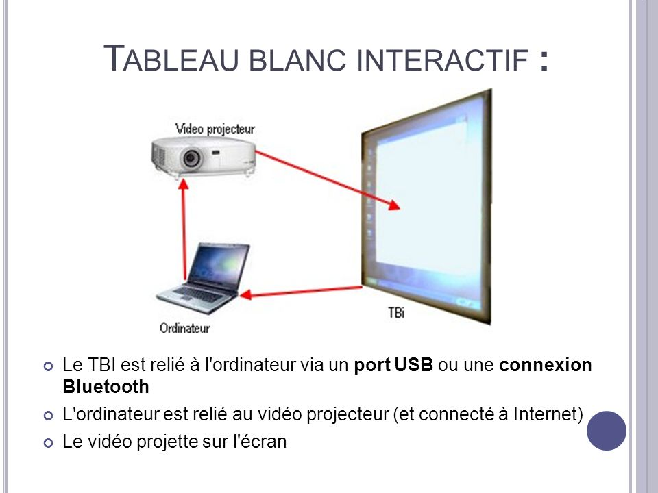Tableau blanc interactif :
