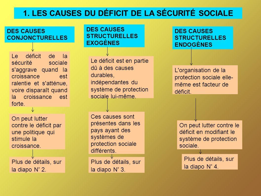 1. LES CAUSES DU DÉFICIT DE LA SÉCURITÉ SOCIALE
