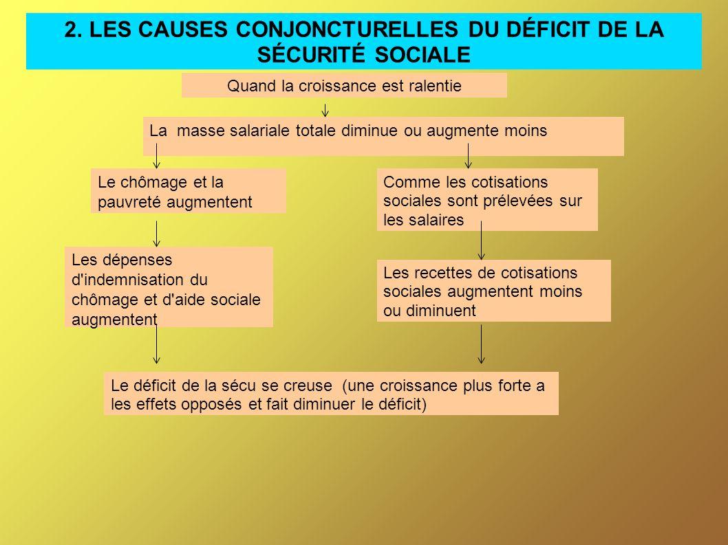 2. LES CAUSES CONJONCTURELLES DU DÉFICIT DE LA SÉCURITÉ SOCIALE