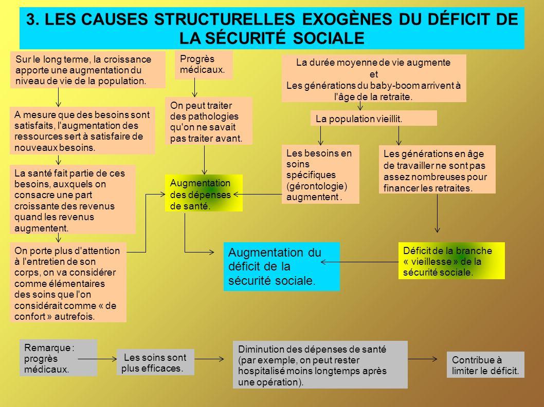 3. LES CAUSES STRUCTURELLES EXOGÈNES DU DÉFICIT DE LA SÉCURITÉ SOCIALE
