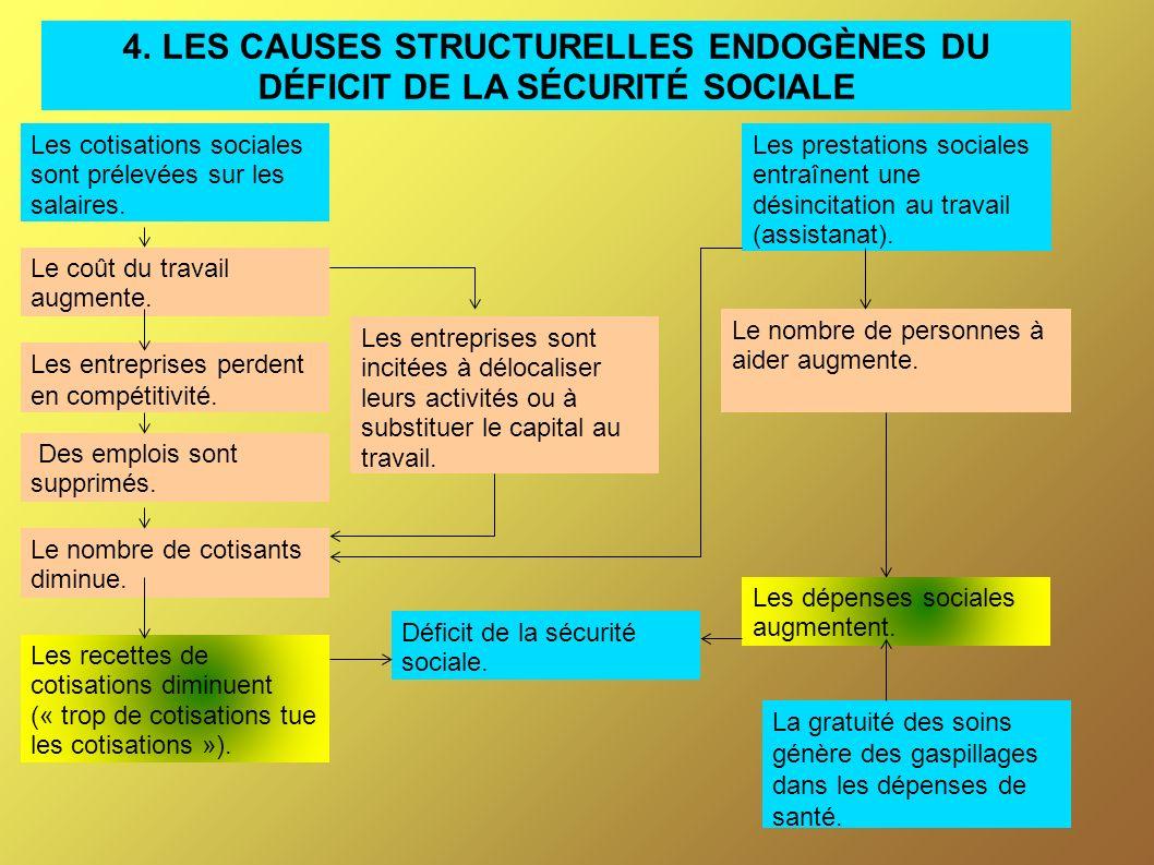 4. LES CAUSES STRUCTURELLES ENDOGÈNES DU DÉFICIT DE LA SÉCURITÉ SOCIALE