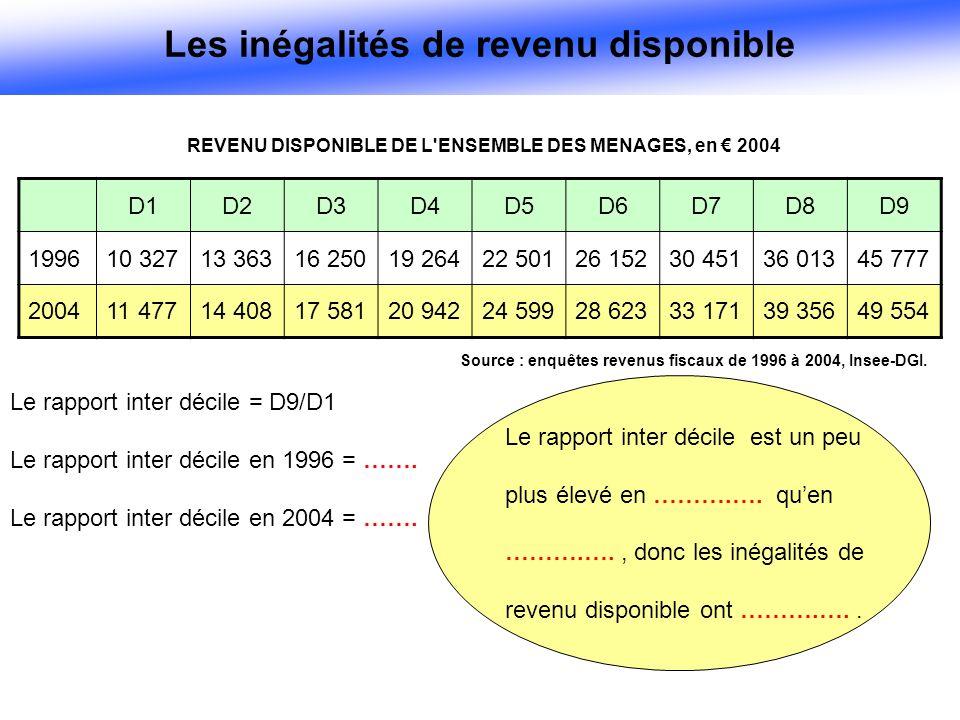 REVENU DISPONIBLE DE L ENSEMBLE DES MENAGES, en € 2004