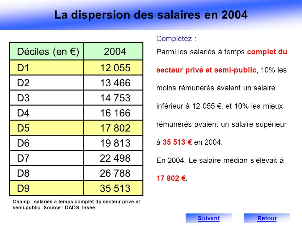 La dispersion des salaires en 2004