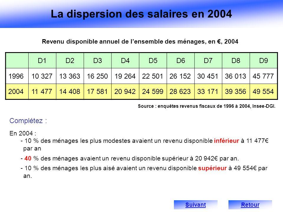 Revenu disponible annuel de l'ensemble des ménages, en €, 2004