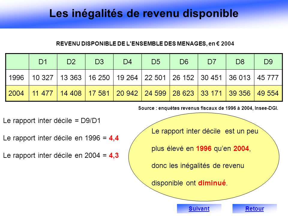 REVENU DISPONIBLE DE L ENSEMBLE DES MENAGES, en € 2004