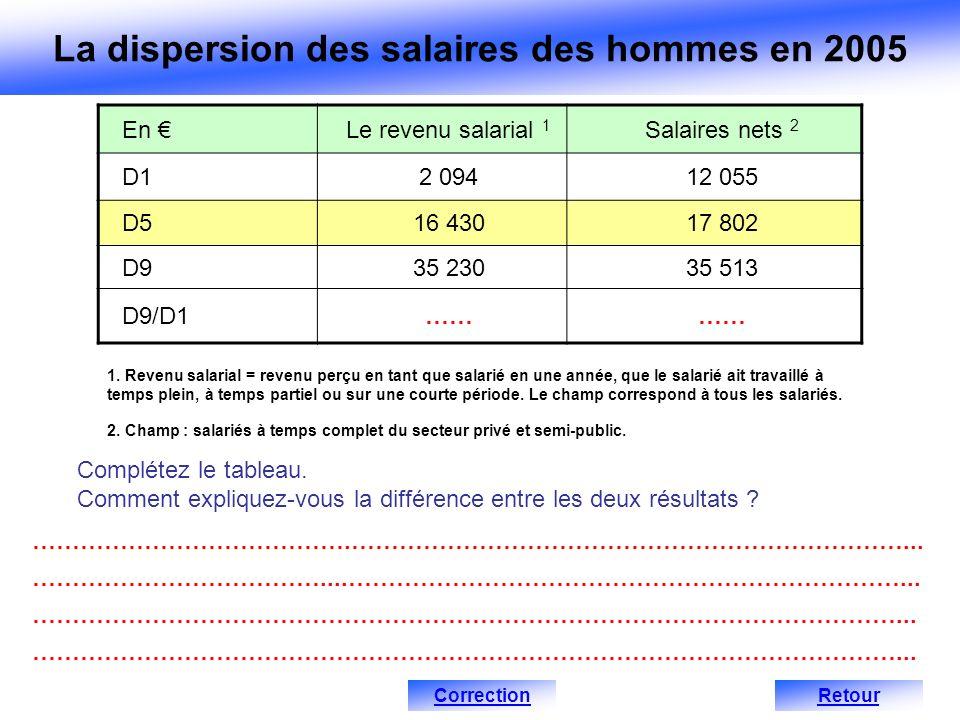 La dispersion des salaires des hommes en 2005