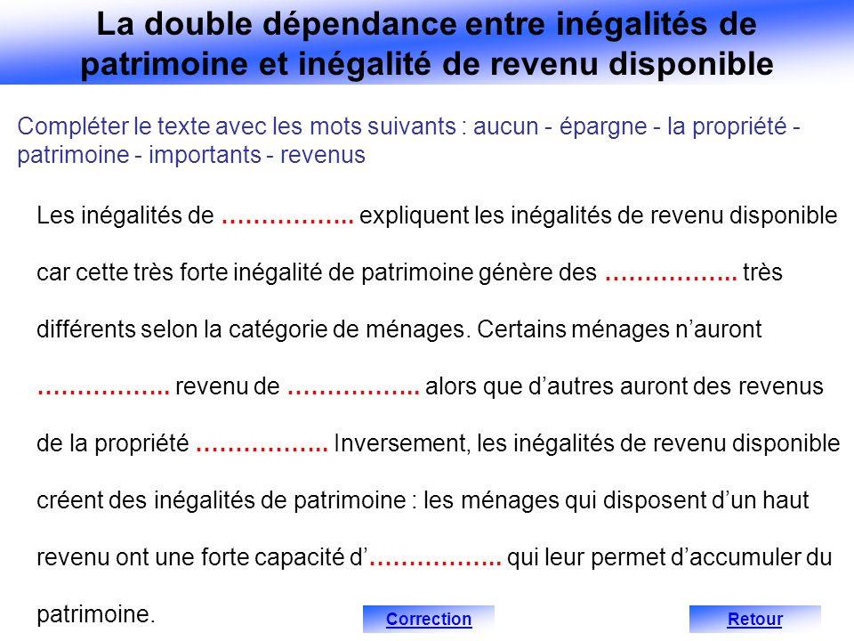 La double dépendance entre inégalités de patrimoine et inégalité de revenu disponible