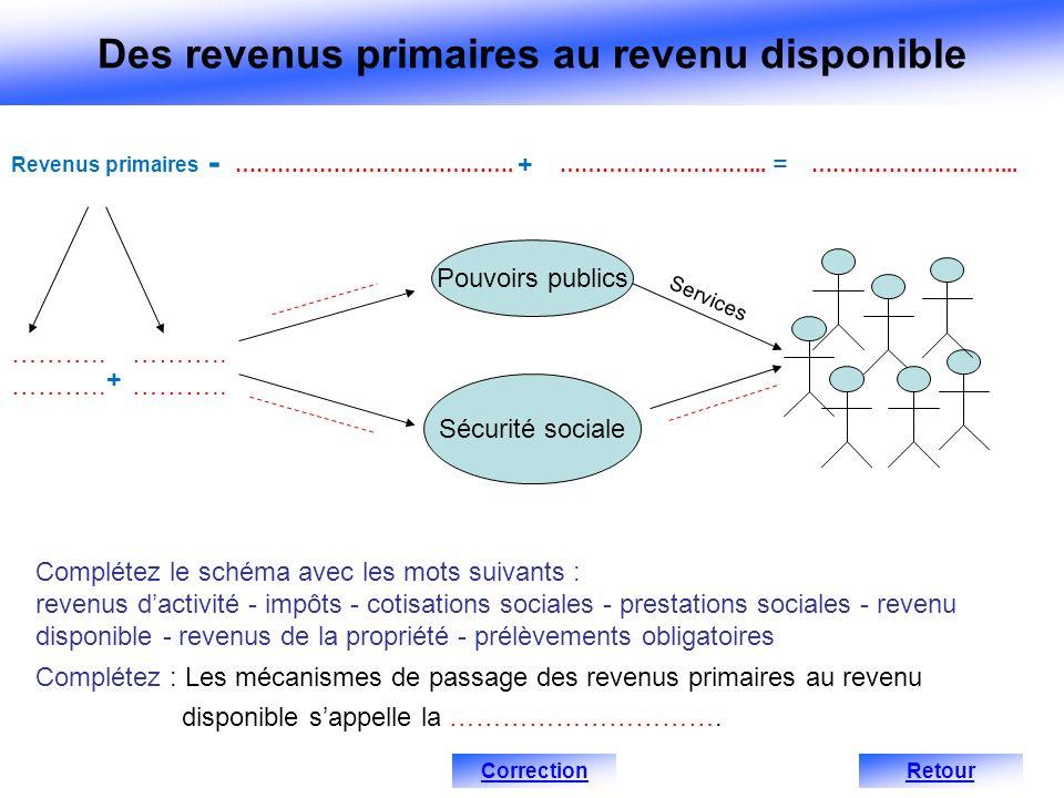 Des revenus primaires au revenu disponible