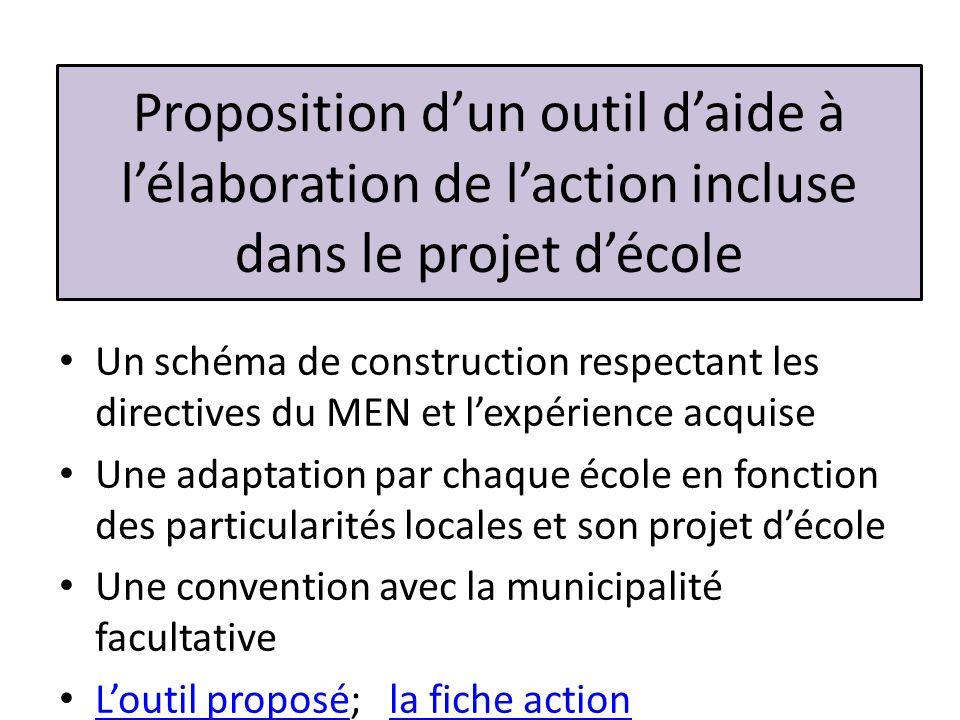 Proposition d'un outil d'aide à l'élaboration de l'action incluse dans le projet d'école
