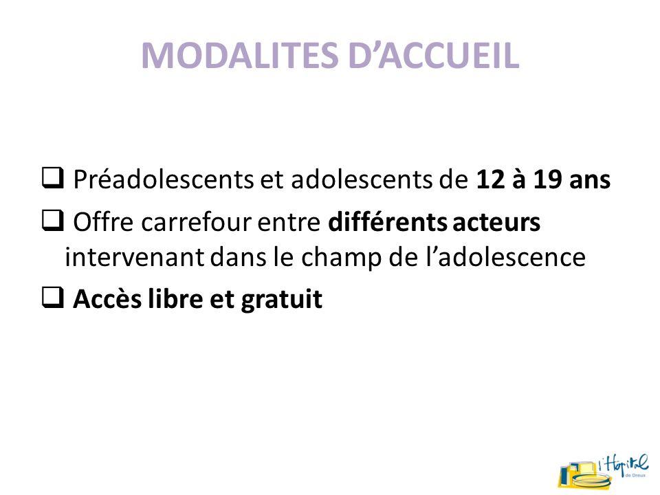 MODALITES D'ACCUEIL Préadolescents et adolescents de 12 à 19 ans.