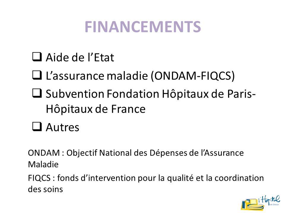 Financements Aide de l'Etat L'assurance maladie (ONDAM-FIQCS)