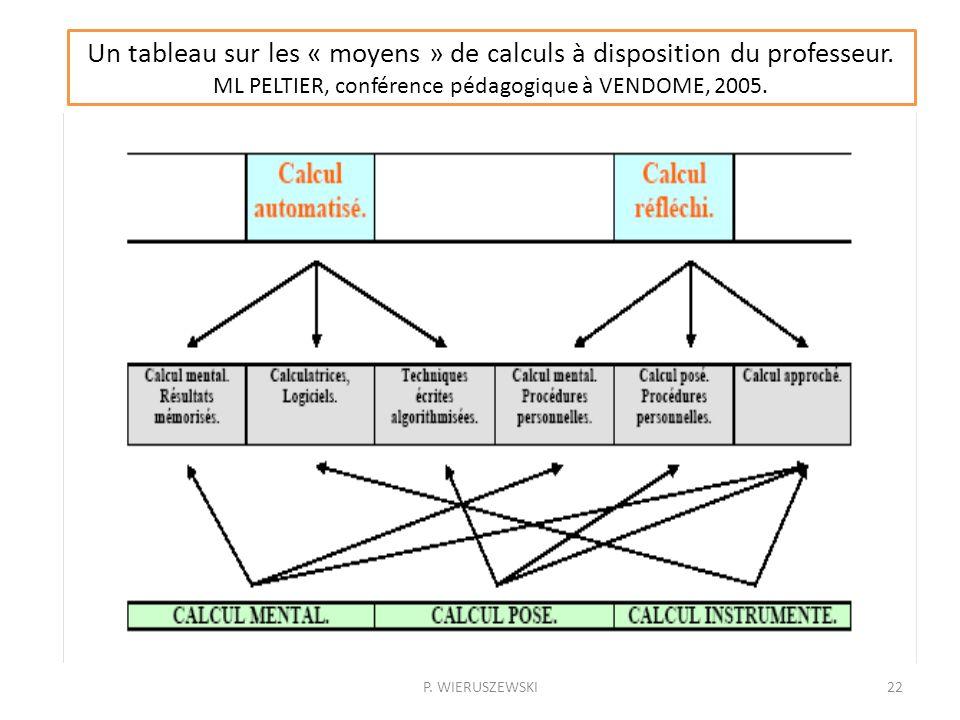 Un tableau sur les « moyens » de calculs à disposition du professeur.