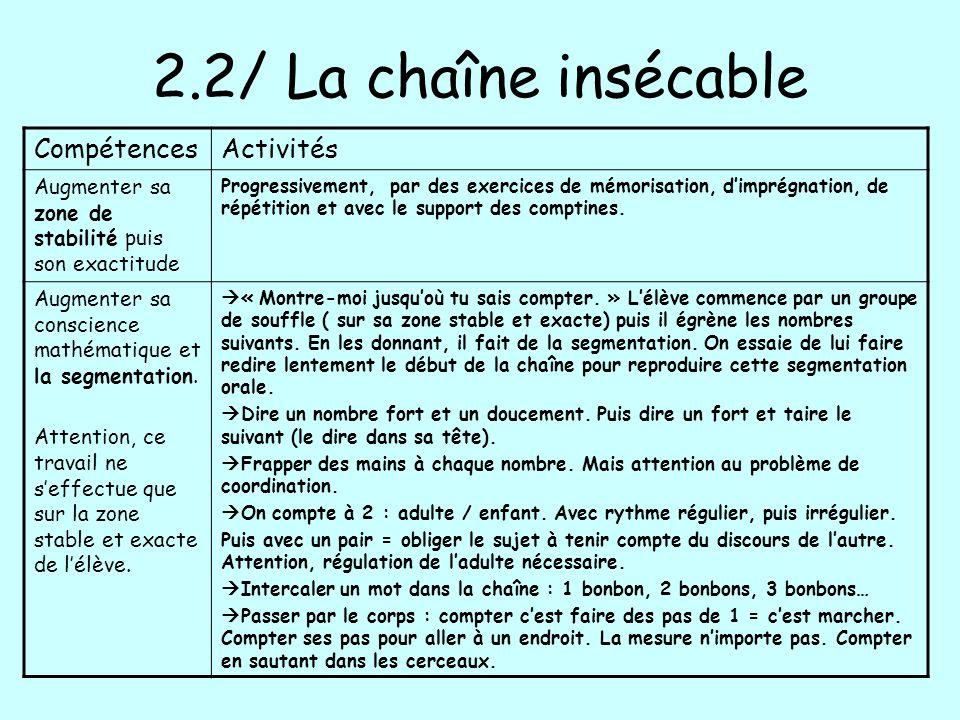 2.2/ La chaîne insécable Compétences Activités