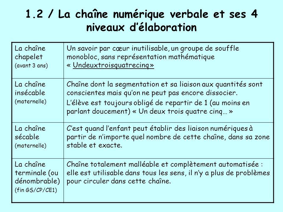 1.2 / La chaîne numérique verbale et ses 4 niveaux d'élaboration