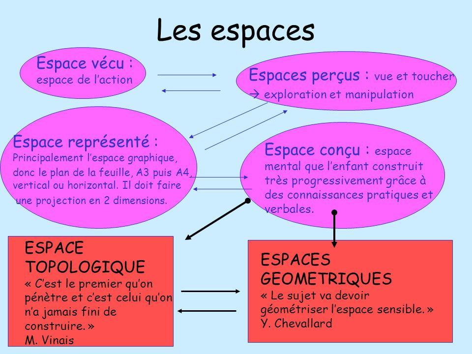 Les espaces Espace vécu : espace de l'action