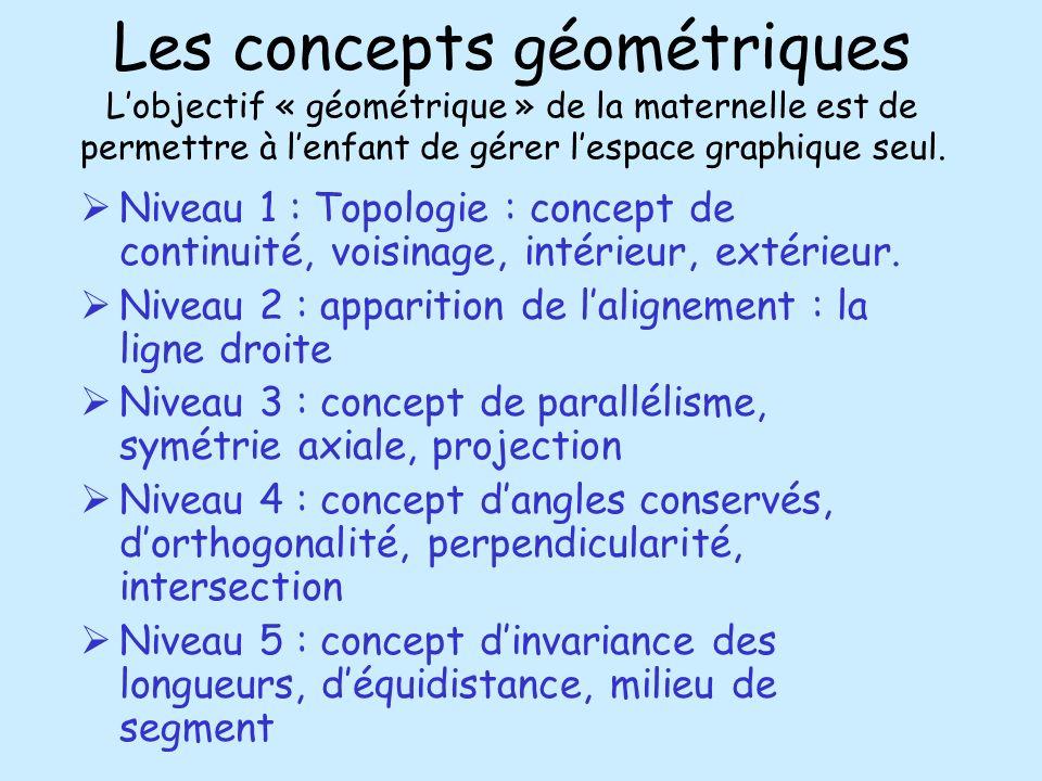 Les concepts géométriques L'objectif « géométrique » de la maternelle est de permettre à l'enfant de gérer l'espace graphique seul.