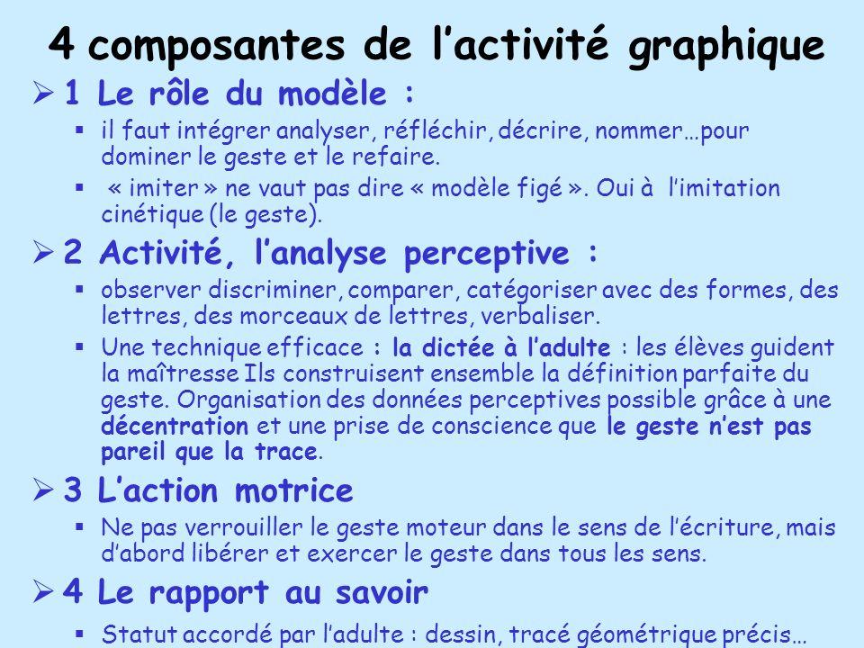 4 composantes de l'activité graphique