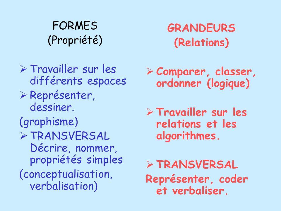 FORMES(Propriété) Travailler sur les différents espaces. Représenter, dessiner. (graphisme) TRANSVERSAL Décrire, nommer, propriétés simples.