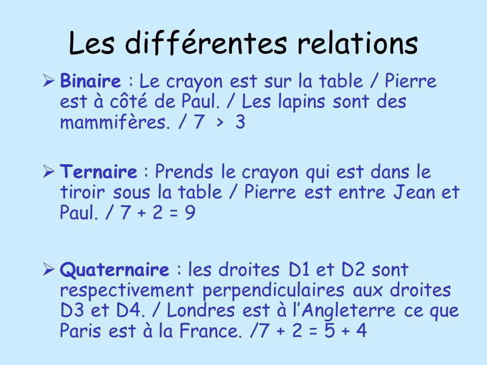 Les différentes relations