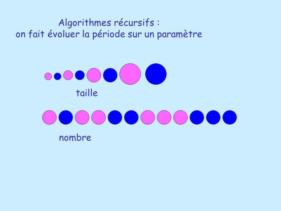 Algorithmes récursifs : on fait évoluer la période sur un paramètre