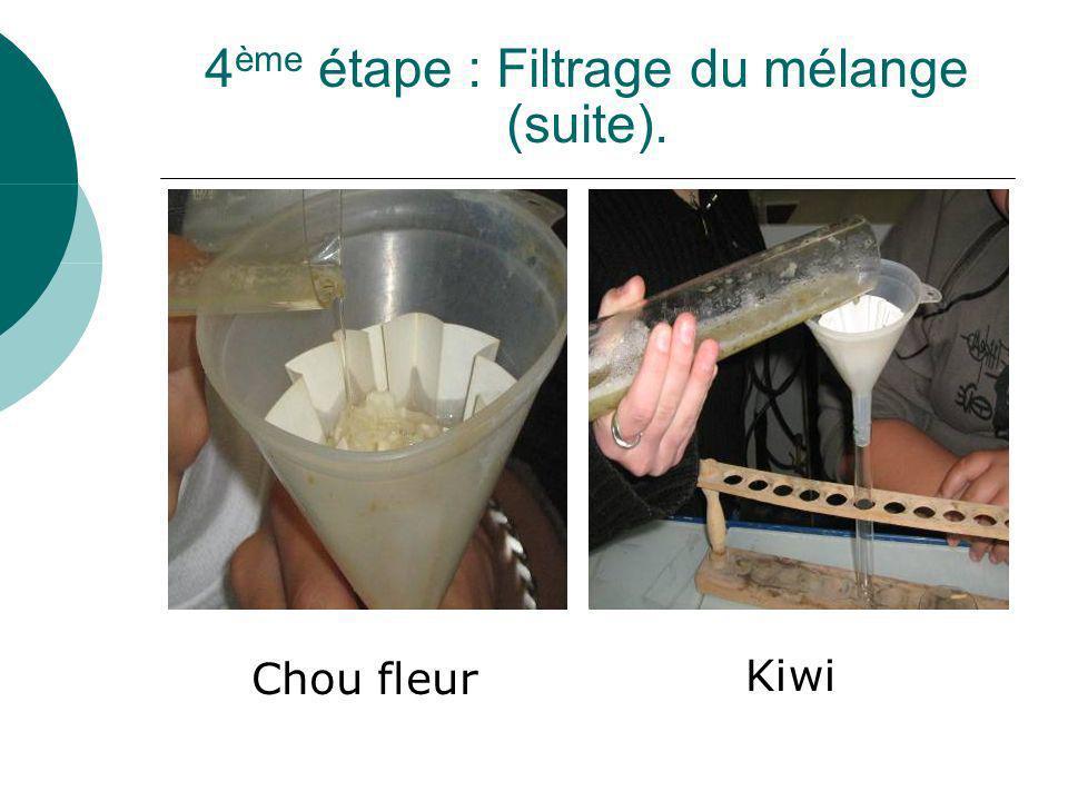 4ème étape : Filtrage du mélange (suite).